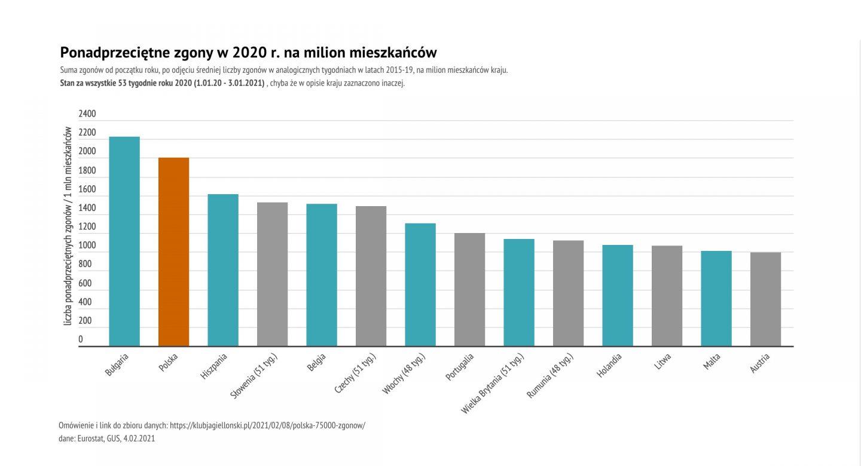 Polska wśród państw, które najgorzej w Europie poradziły sobie z COVID-19. 75 000 dodatkowych zgonów w roku pandemii [WYKRESY]